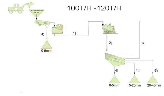 flow-chart-of-100-120-tph-stone-crushing-plant